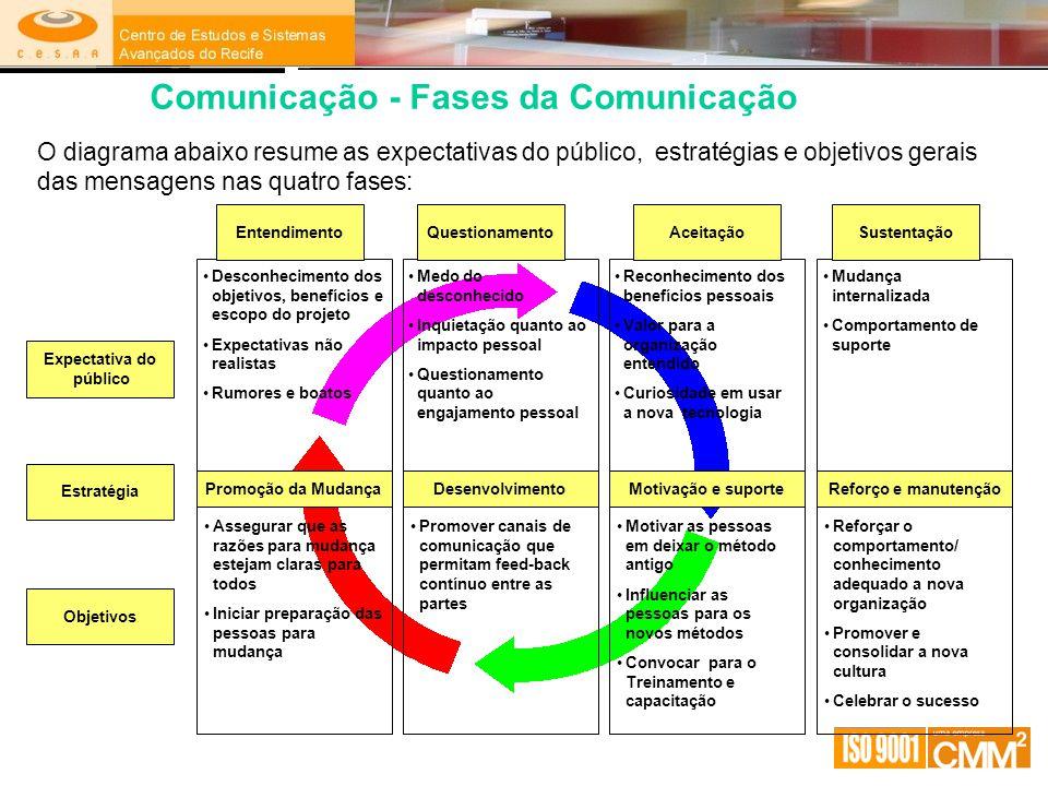 Comunicação - Fases da Comunicação