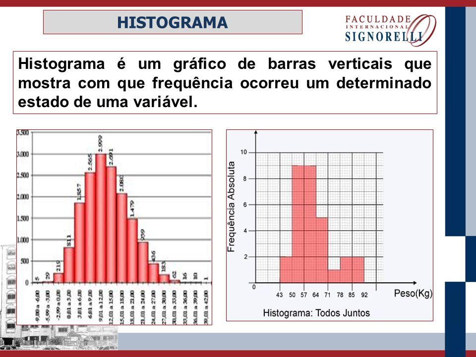 HISTOGRAMA Histograma é um gráfico de barras verticais que mostra com que frequência ocorreu um determinado estado de uma variável.