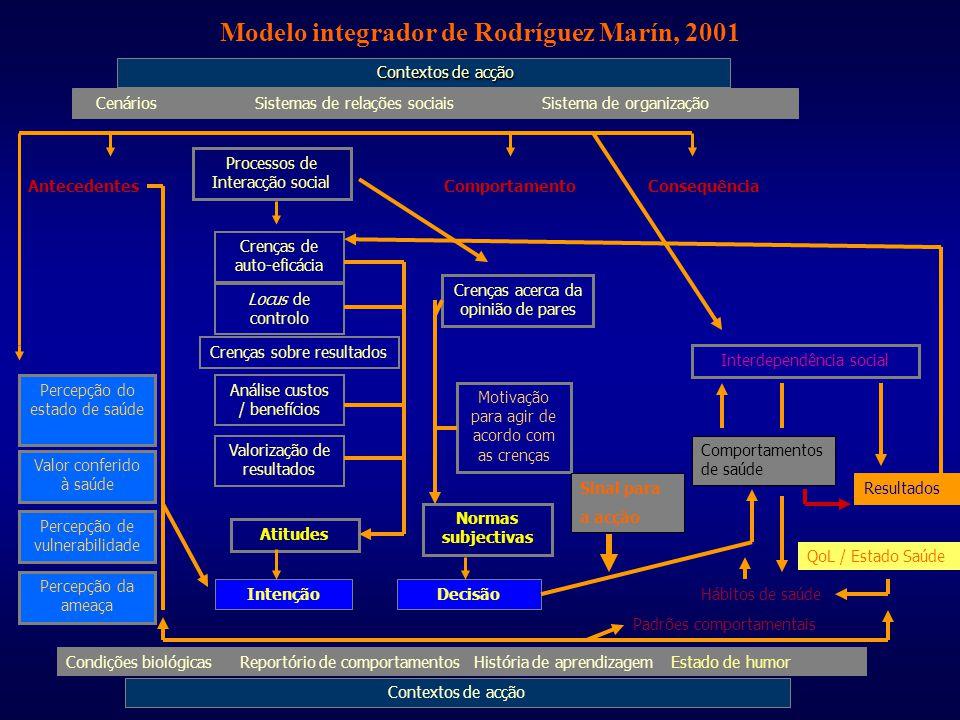 Modelo integrador de Rodríguez Marín, 2001