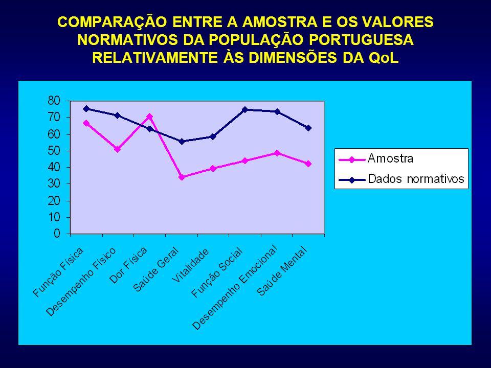 COMPARAÇÃO ENTRE A AMOSTRA E OS VALORES NORMATIVOS DA POPULAÇÃO PORTUGUESA RELATIVAMENTE ÀS DIMENSÕES DA QoL