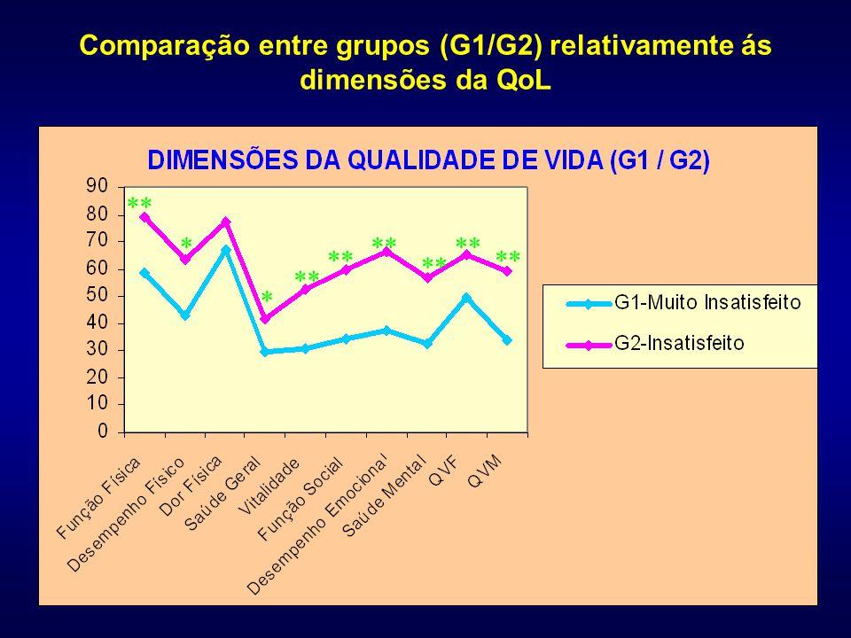 Comparação entre grupos (G1/G2) relativamente ás dimensões da QoL