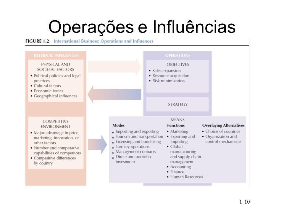 Operações e Influências