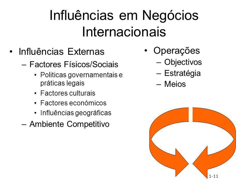 Influências em Negócios Internacionais