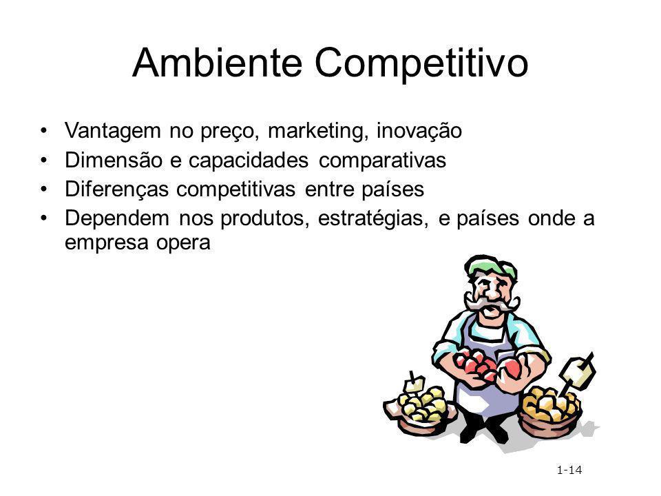 Ambiente Competitivo Vantagem no preço, marketing, inovação