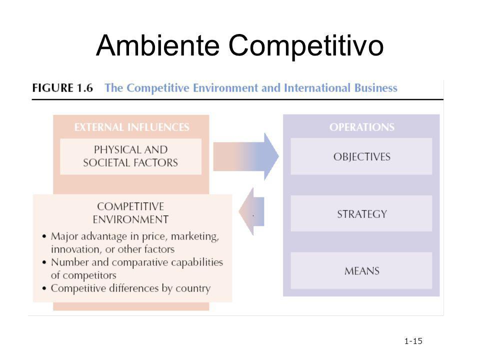 Ambiente Competitivo 1-15