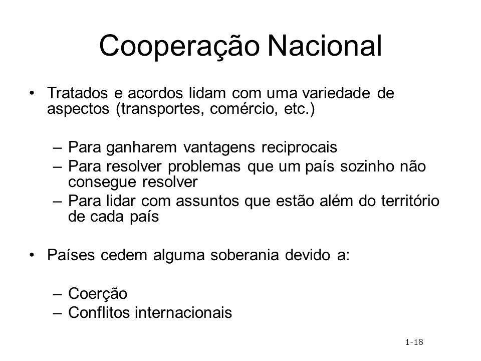 Cooperação Nacional Tratados e acordos lidam com uma variedade de aspectos (transportes, comércio, etc.)