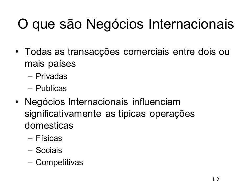 O que são Negócios Internacionais
