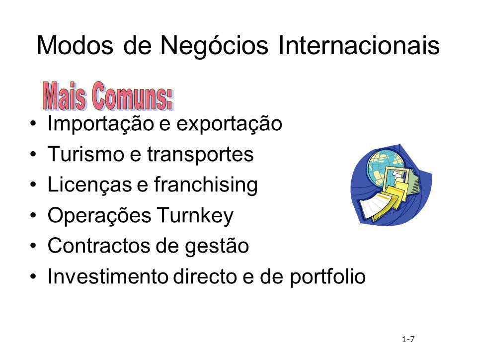 Modos de Negócios Internacionais
