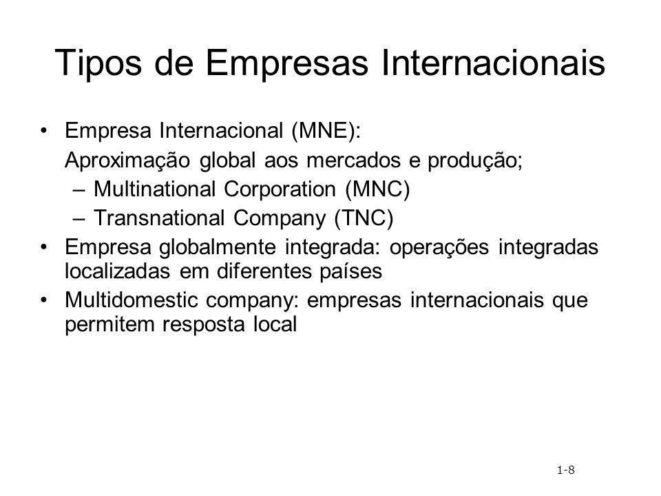 Tipos de Empresas Internacionais