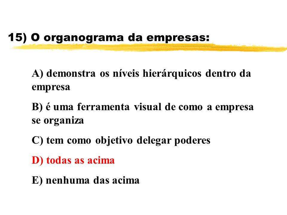15) O organograma da empresas: