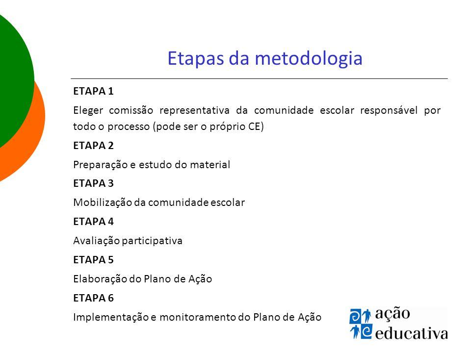 Etapas da metodologia ETAPA 1
