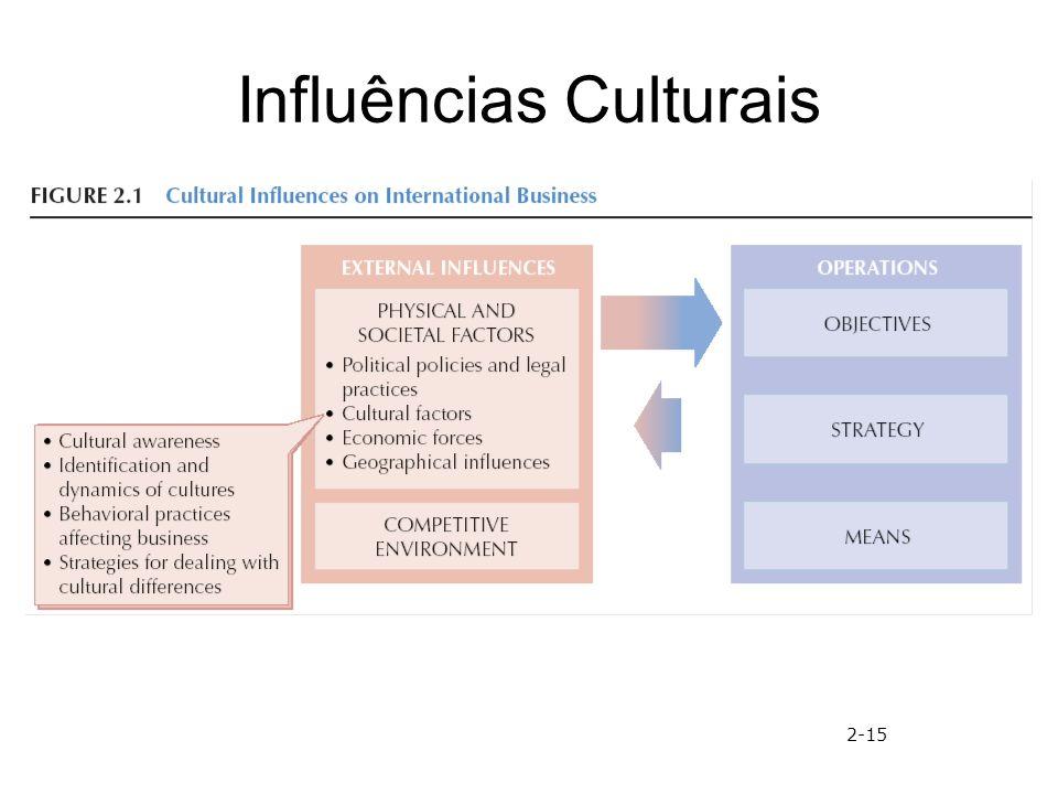 Influências Culturais