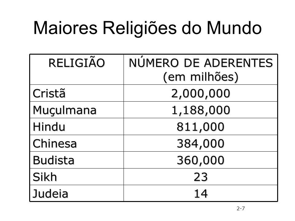 Maiores Religiões do Mundo