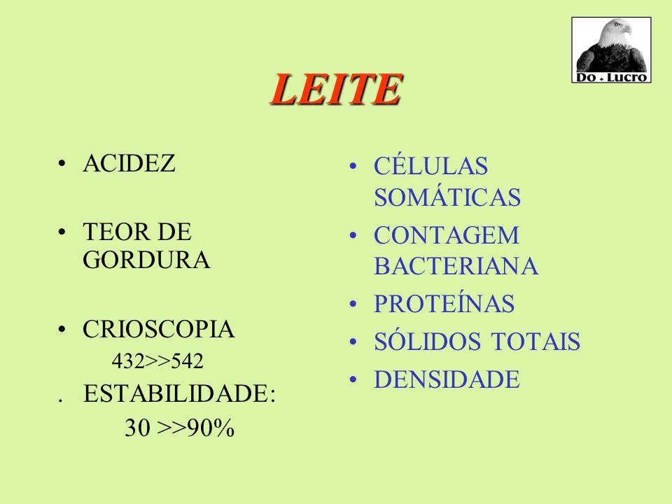 LEITE ACIDEZ TEOR DE GORDURA CRIOSCOPIA . ESTABILIDADE: 30 >>90%