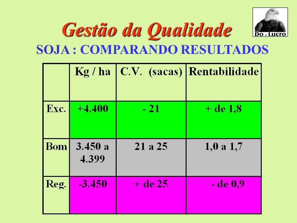 Gestão da Qualidade SOJA : COMPARANDO RESULTADOS