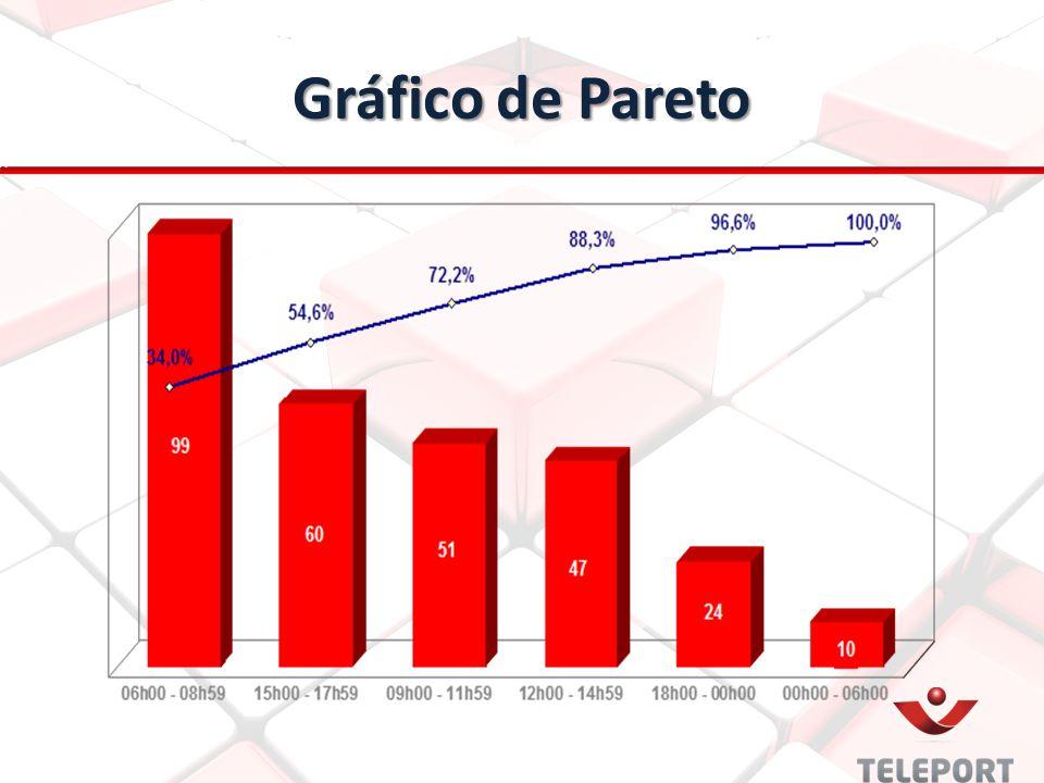 Gráfico de Pareto