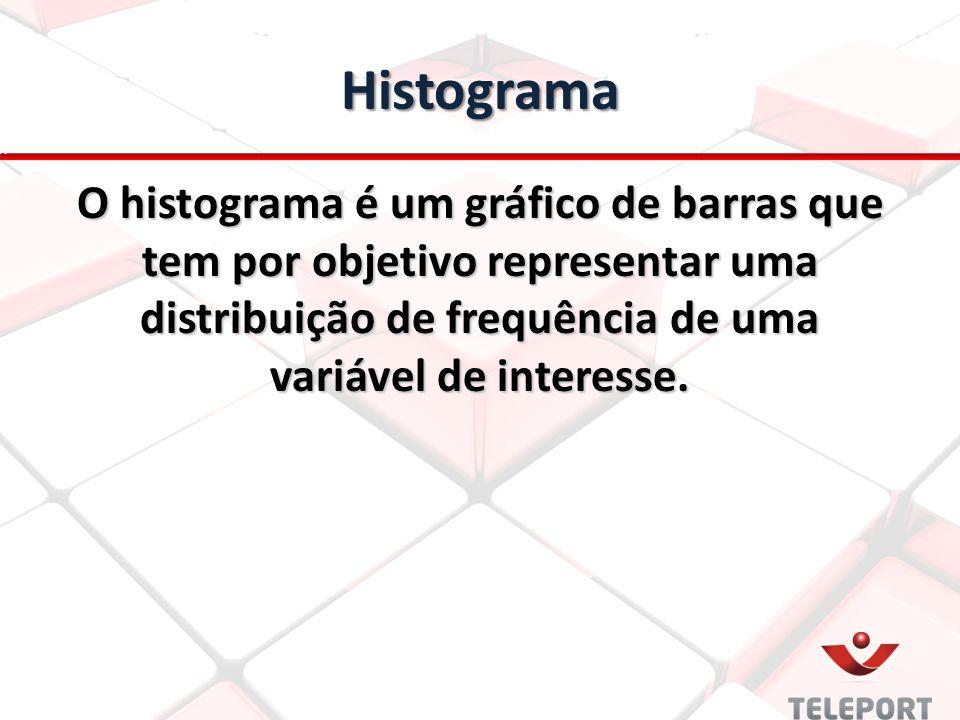 Histograma O histograma é um gráfico de barras que tem por objetivo representar uma distribuição de frequência de uma variável de interesse.