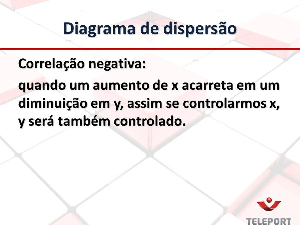 Diagrama de dispersão Correlação negativa: