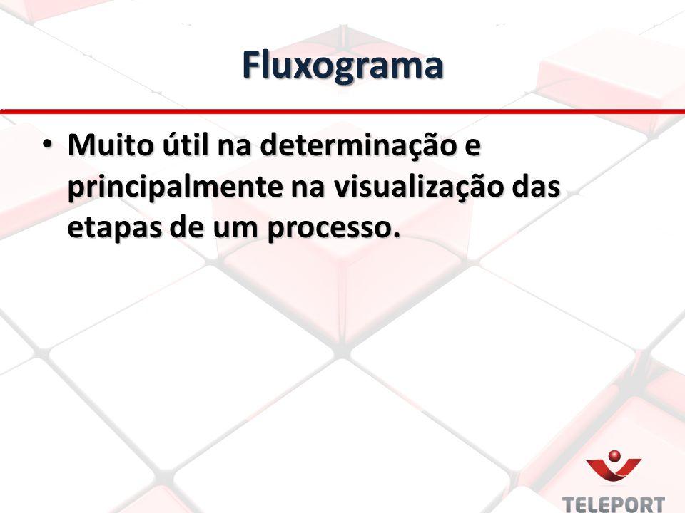 Fluxograma Muito útil na determinação e principalmente na visualização das etapas de um processo.