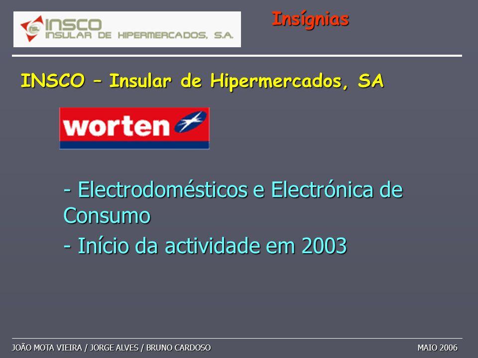 - Electrodomésticos e Electrónica de Consumo