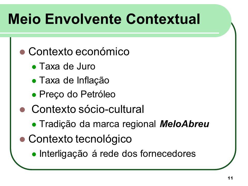 Meio Envolvente Contextual