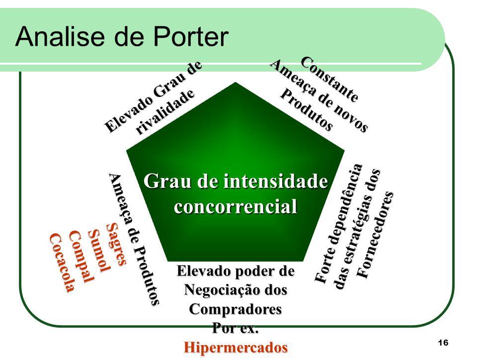 Analise de Porter Grau de intensidade concorrencial Ameaça de novos