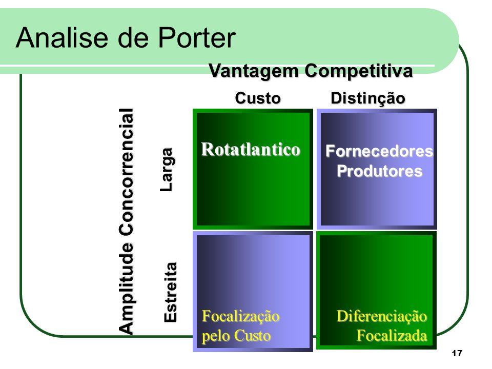 Analise de Porter Vantagem Competitiva Rotatlantico