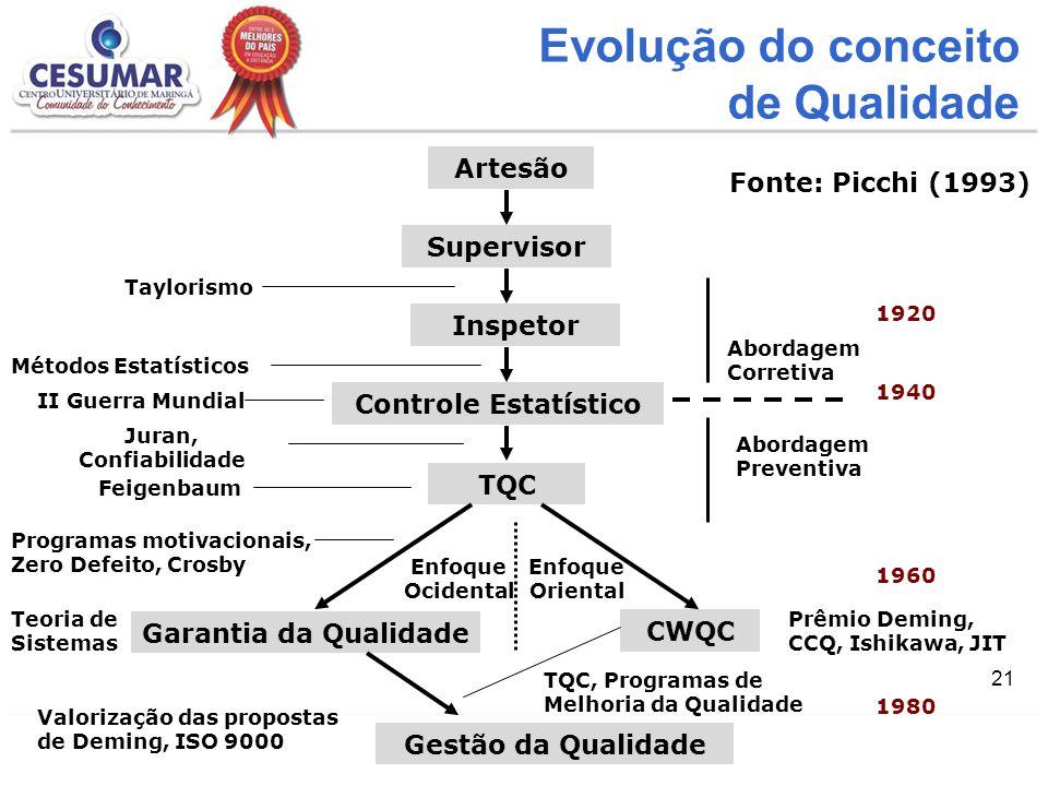Evolução do conceito de Qualidade Artesão Fonte: Picchi (1993)