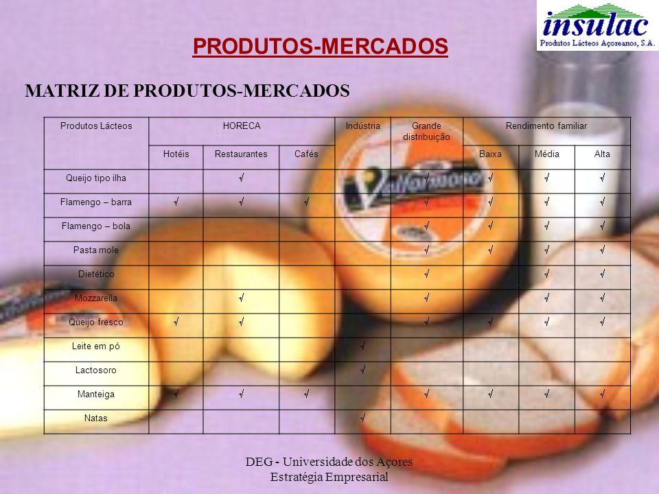 DEG - Universidade dos Açores Estratégia Empresarial