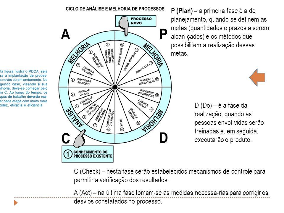P (Plan) – a primeira fase é a do planejamento, quando se definem as metas (quantidades e prazos a serem alcan-çados) e os métodos que possibilitem a realização dessas metas.