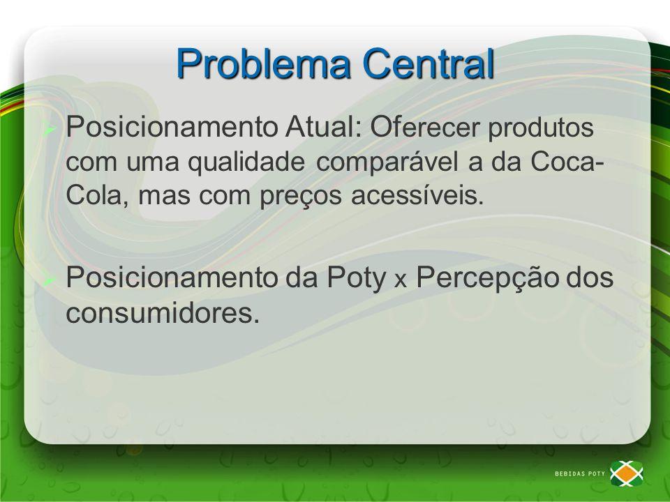 Problema Central Posicionamento Atual: Oferecer produtos com uma qualidade comparável a da Coca-Cola, mas com preços acessíveis.