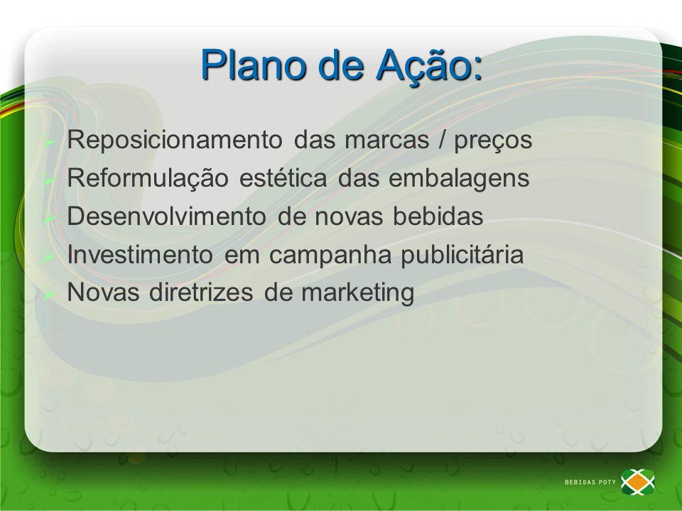 Plano de Ação: Reposicionamento das marcas / preços