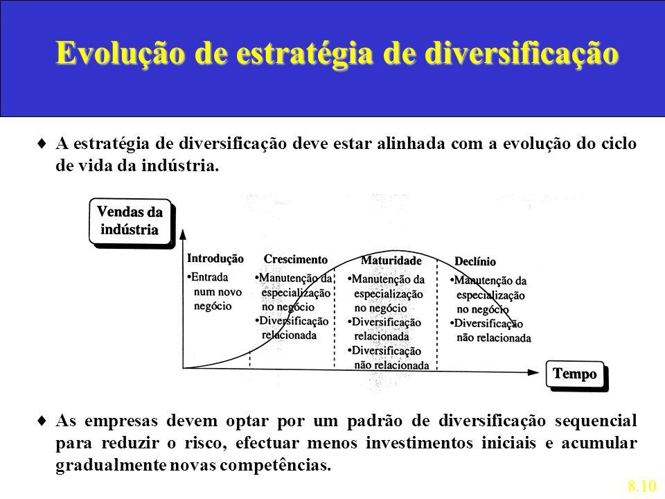 Evolução de estratégia de diversificação