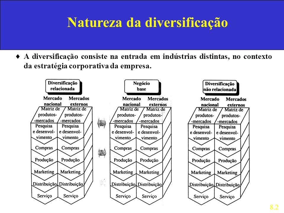 Natureza da diversificação