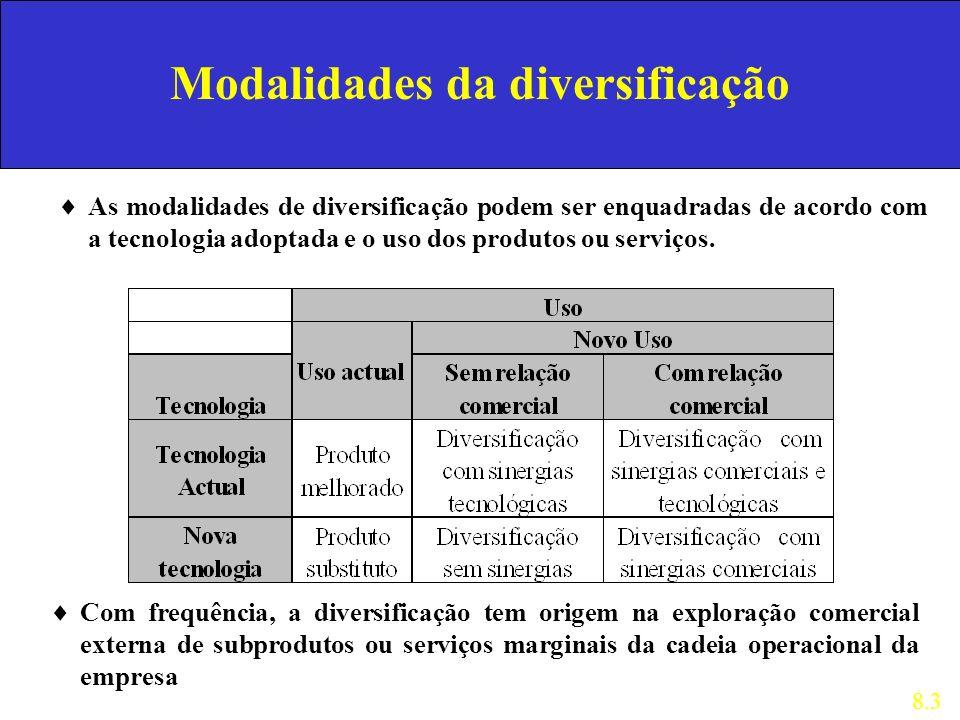 Modalidades da diversificação