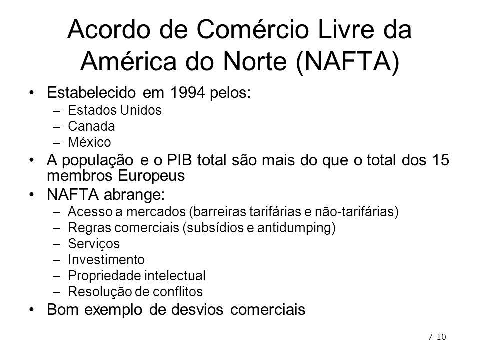 Acordo de Comércio Livre da América do Norte (NAFTA)