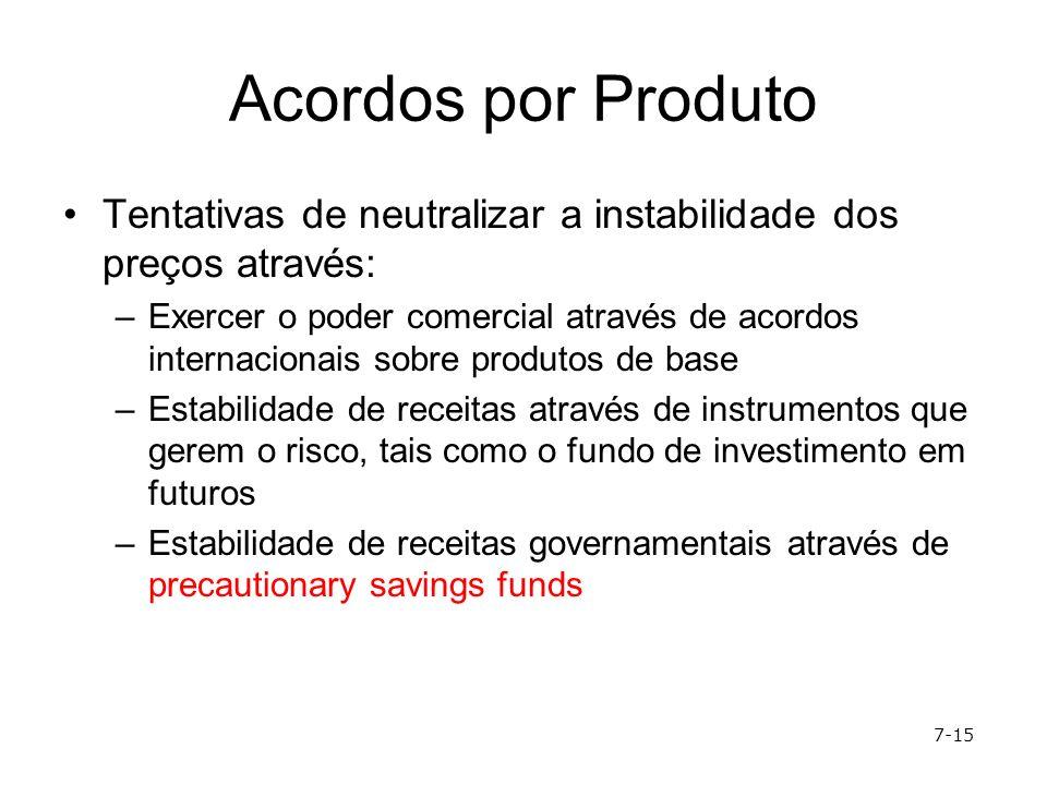 Acordos por Produto Tentativas de neutralizar a instabilidade dos preços através: