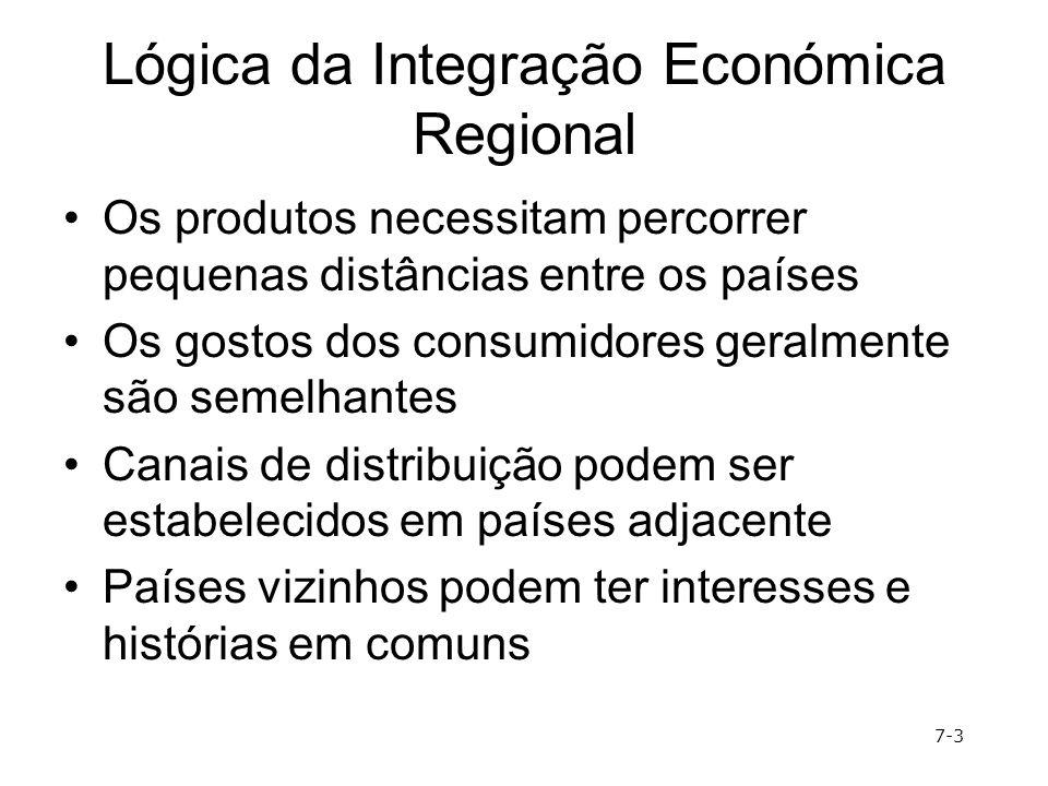 Lógica da Integração Económica Regional