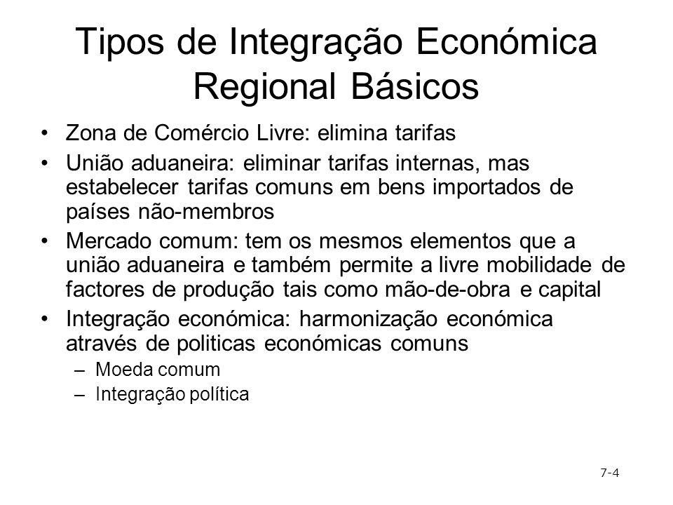 Tipos de Integração Económica Regional Básicos