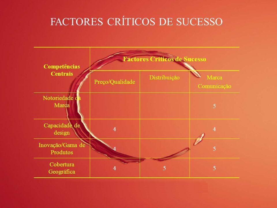 Competências Centrais Factores Críticos de Sucesso