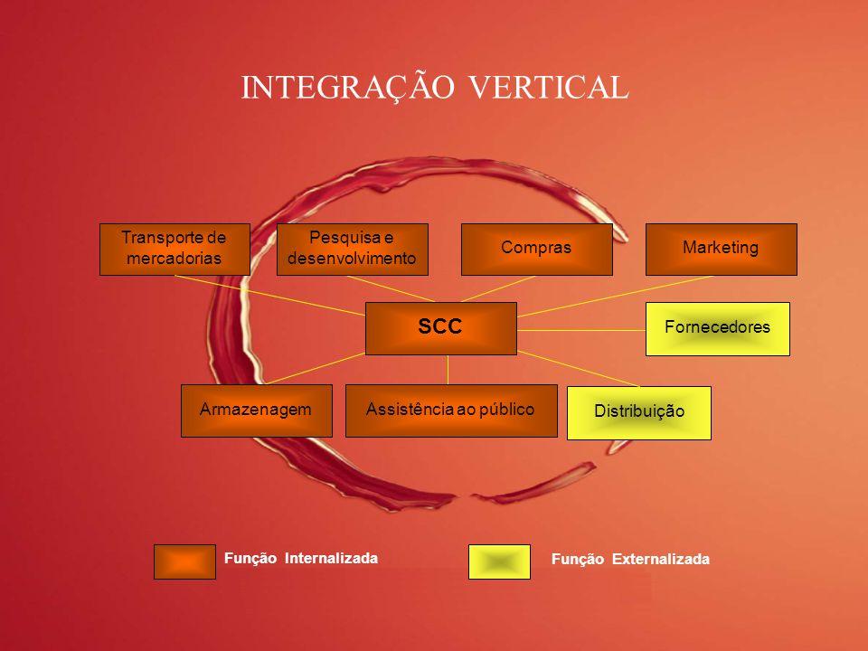INTEGRAÇÃO VERTICAL SCC Transporte de mercadorias