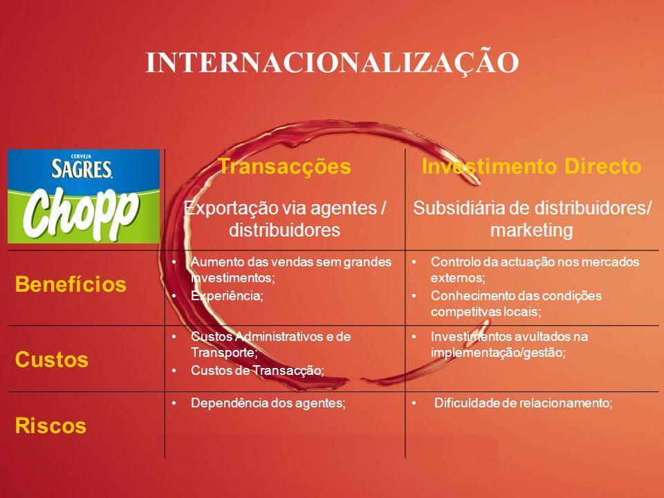 INTERNACIONALIZAÇÃO Transacções Investimento Directo Benefícios Custos