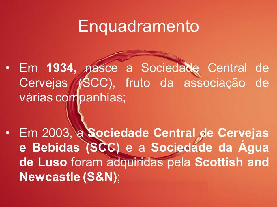 Enquadramento Em 1934, nasce a Sociedade Central de Cervejas (SCC), fruto da associação de várias companhias;