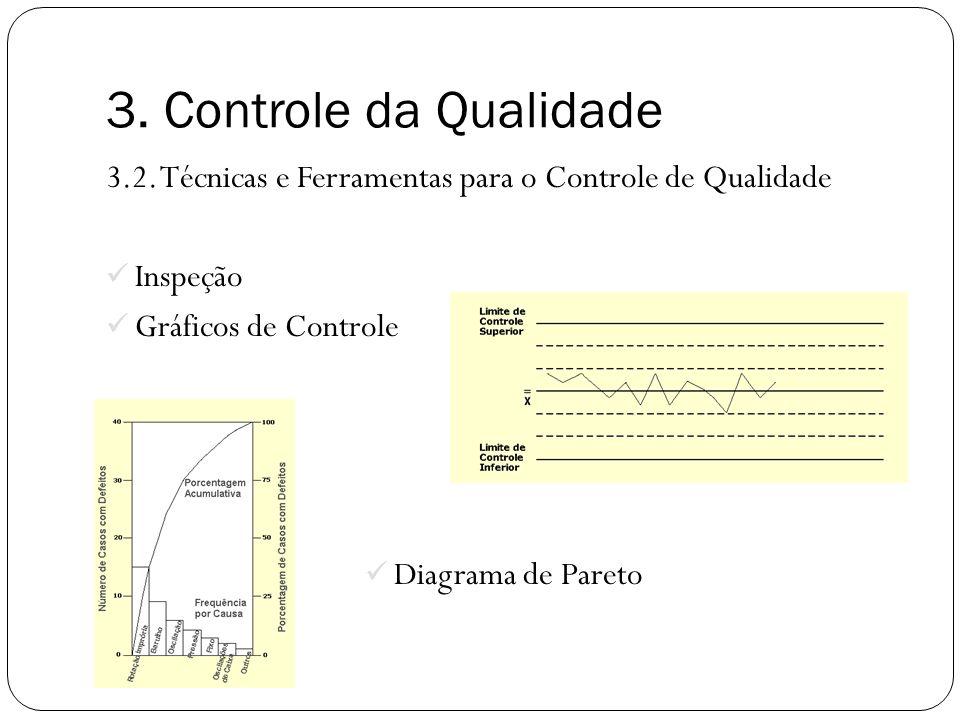 3. Controle da Qualidade 3.2. Técnicas e Ferramentas para o Controle de Qualidade. Inspeção. Gráficos de Controle.