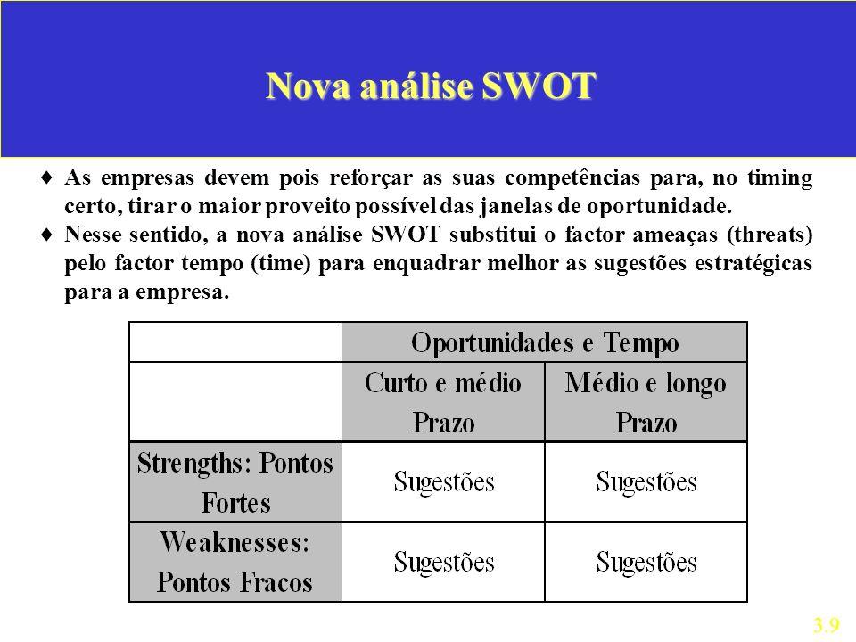 Nova análise SWOT