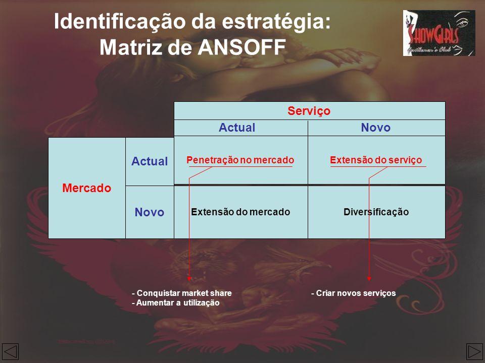 Identificação da estratégia: Matriz de ANSOFF