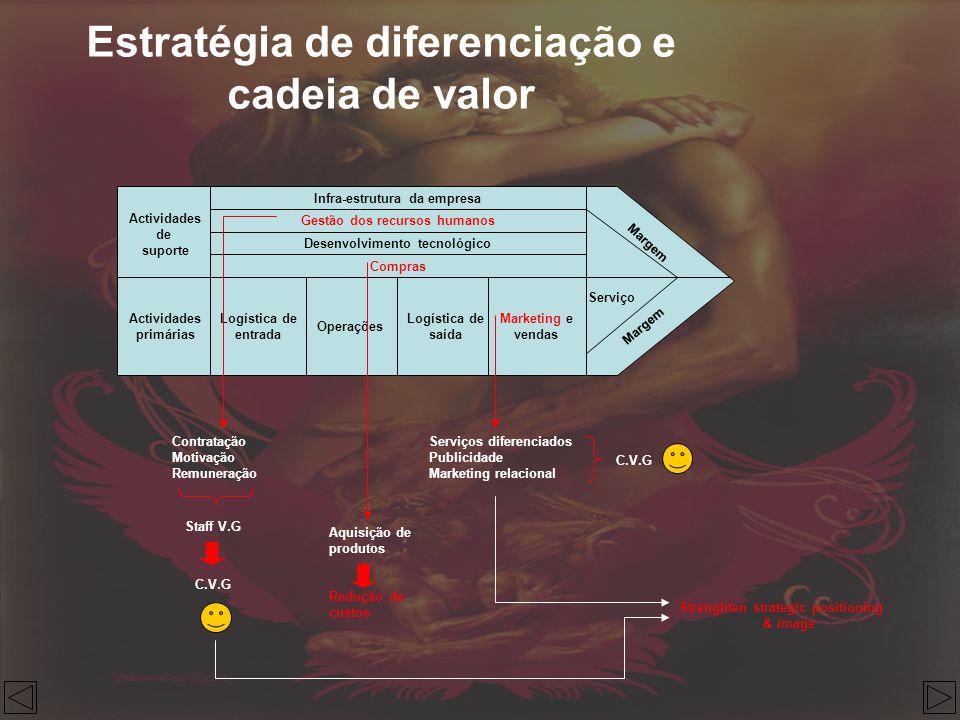 Estratégia de diferenciação e cadeia de valor