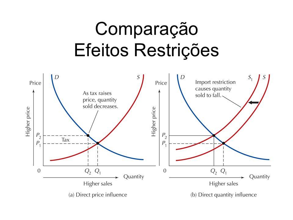 Comparação Efeitos Restrições