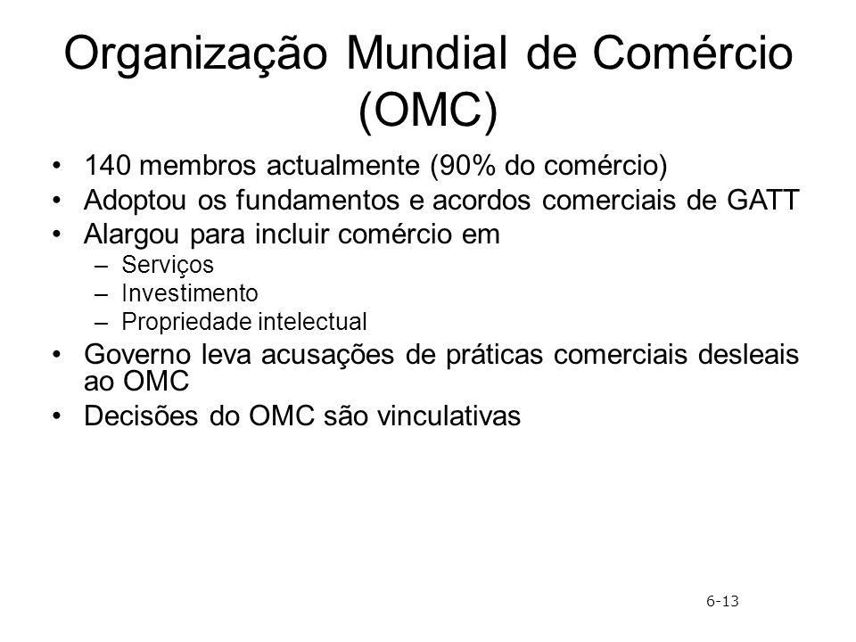 Organização Mundial de Comércio (OMC)