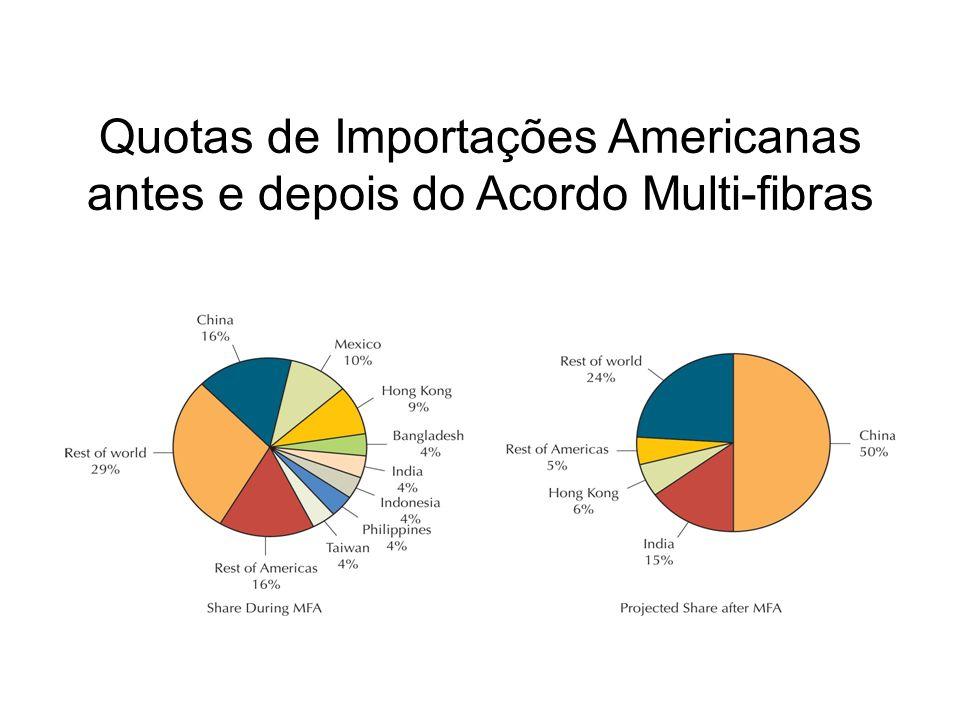 Quotas de Importações Americanas antes e depois do Acordo Multi-fibras